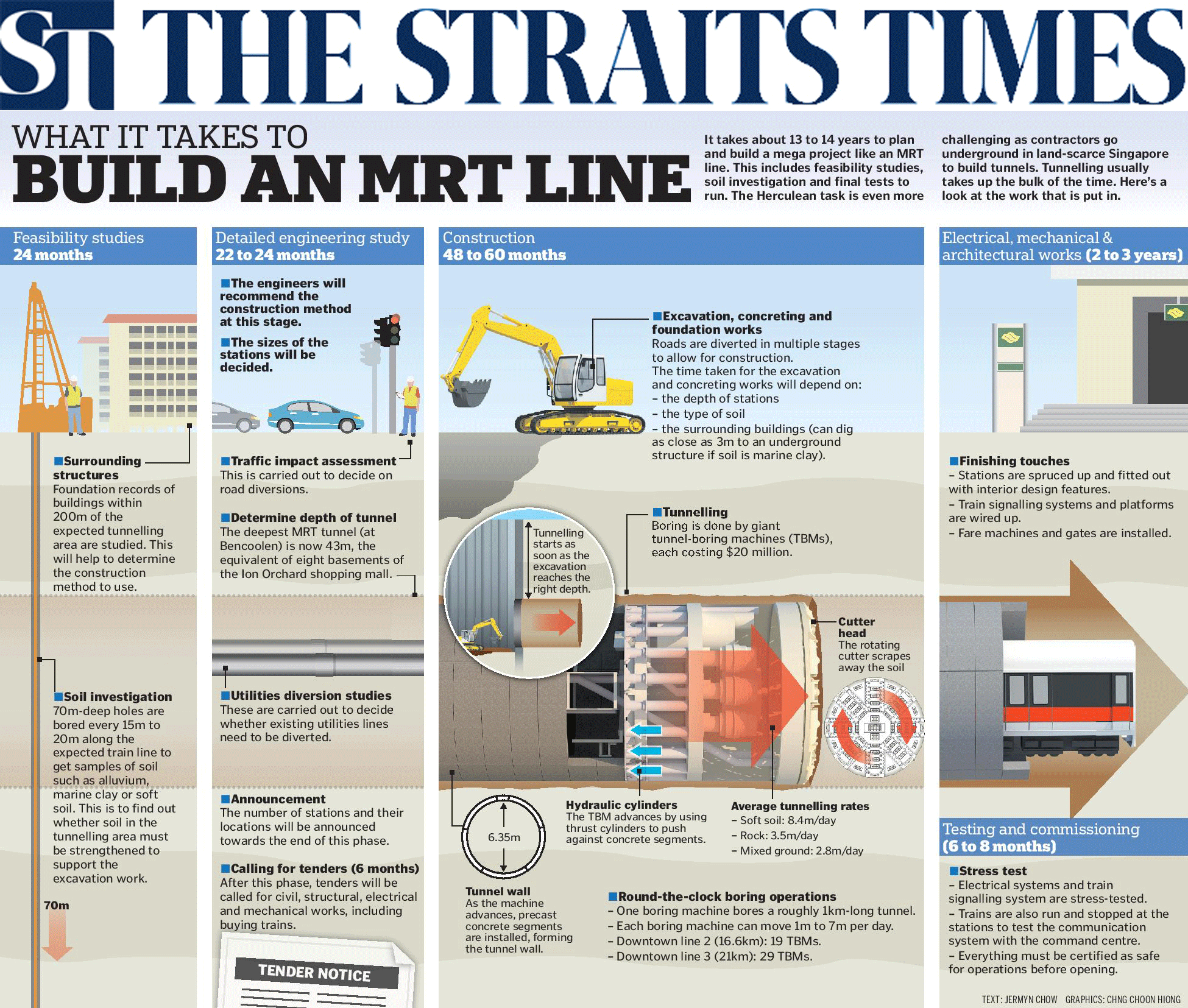 The Straits Times 2013 - What it takes to build an MRT line