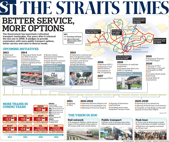 The Straits Times 2013 - Better Service, More Options